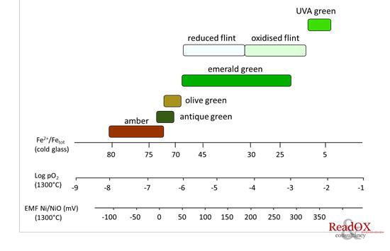 glass melt redox sensor read ox consultancy b v