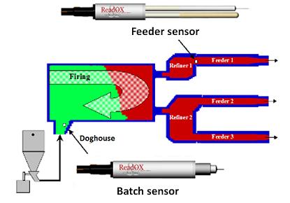 Development products - batch feeder 415x290