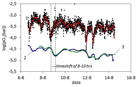 Development - correlation batch feeder - 470x295